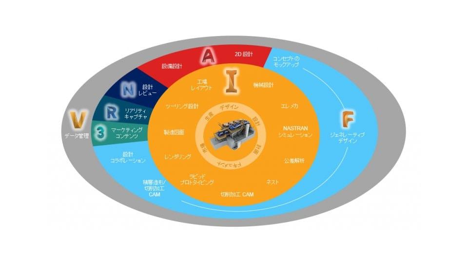 図4 製品開発ライフサイクル全体をカバーする「Product Design & Manufacturing Collection」 ※出典:オートデスク