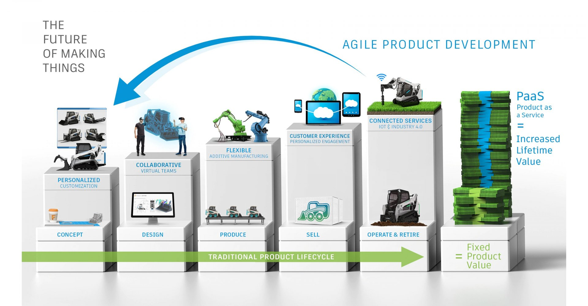 Digital strategy and agile product development infographic from Autodesk Manufacturing
