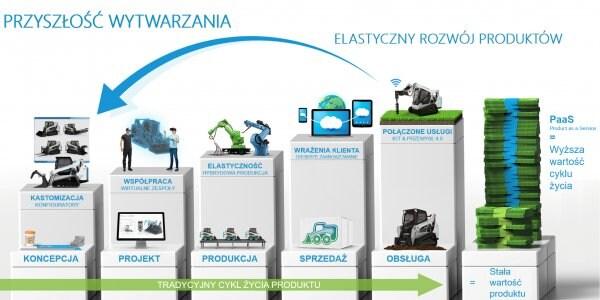 Strategia digitalizacji firmy oparta na cyklu życia produktu od fazy koncepcyjnej, przez projekt i produkcję po sprzedaż i obsługę posprzedażową wraz z propozycją przejścia w przyszłości na model PaaS czyli Product-jako-Usługa.
