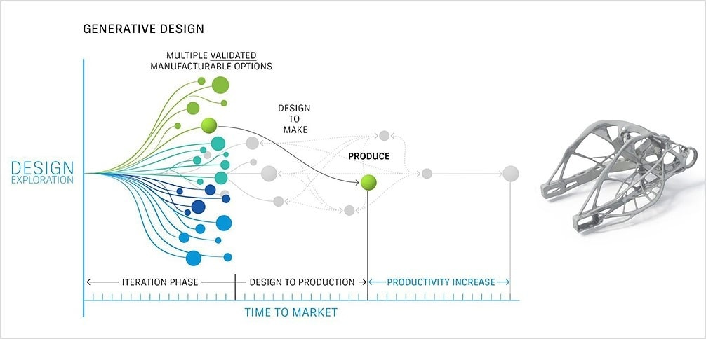 Design exploration with generative design technology| Autodesk