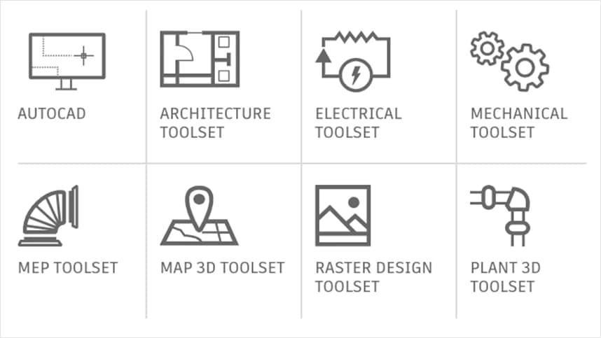 Die spezialisierten Toolsets sind Architecture, Electrical, Mechanical, MEP, Map 3D, Plant 3D und Raster Design