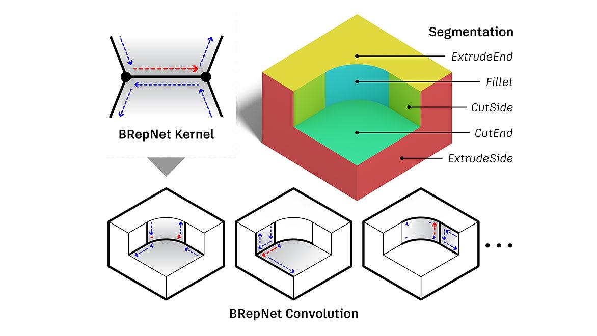 BRep segmentation labels