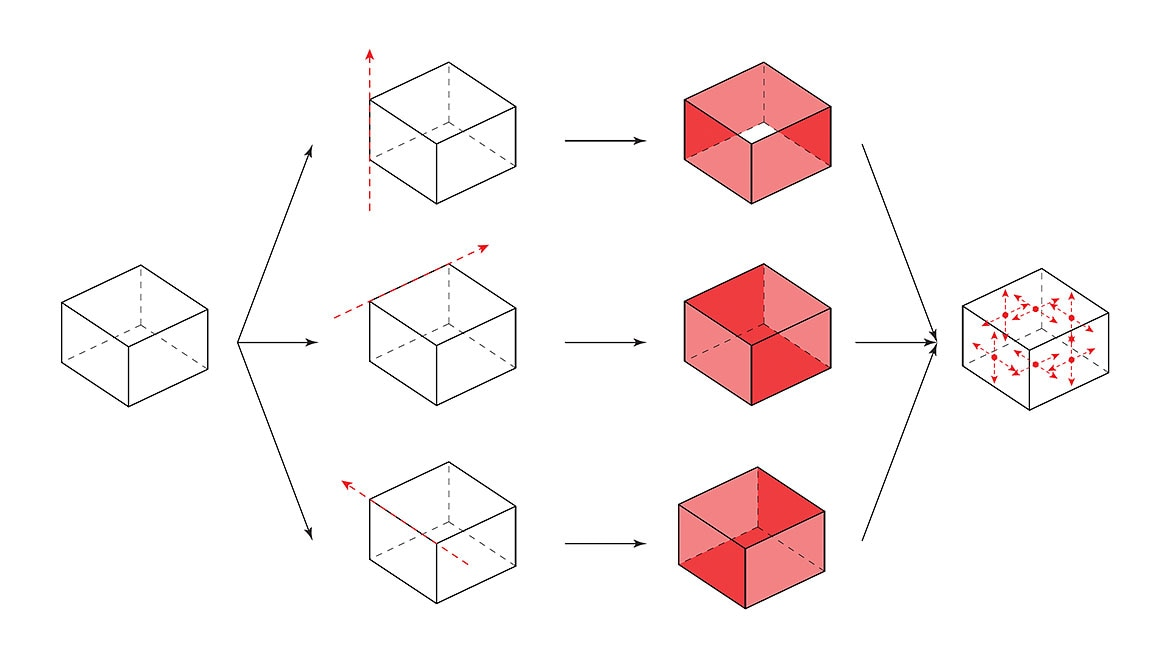 A block workflow representation of four modeling sequences