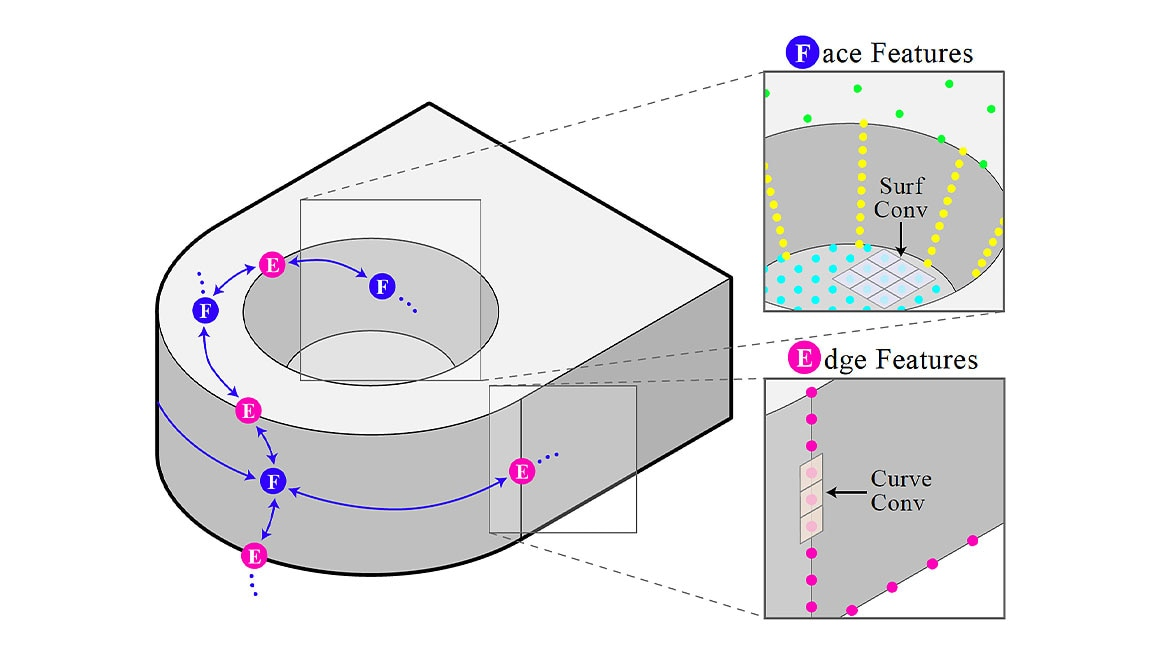 Boundary representation format used to show curves and surfaces in model geometry