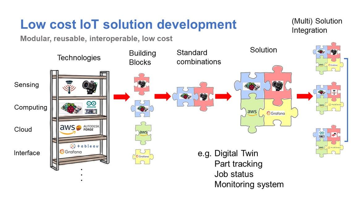 Low-cost IoT solution development workflow
