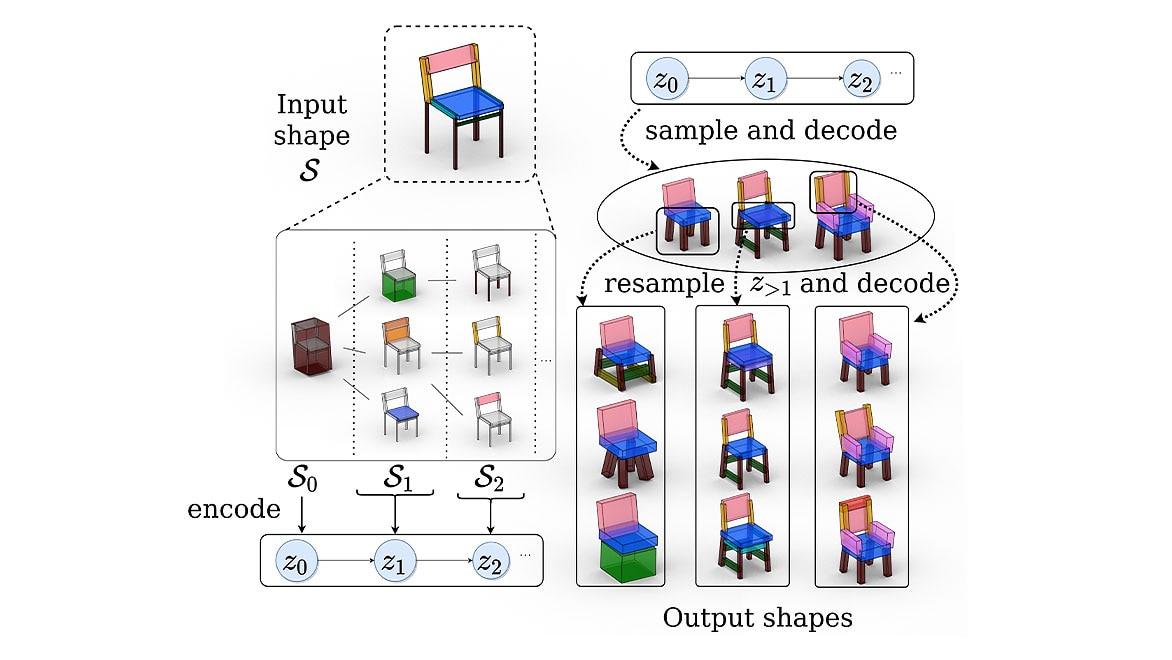 Modeling levels of a 3D chair and its part hierarchies