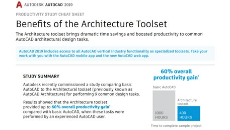 AutoCAD Productivity Study cheat sheet - AutoCAD® Architecture