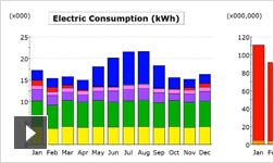 BIM workflows enable MEP engineers to analyze energy performance