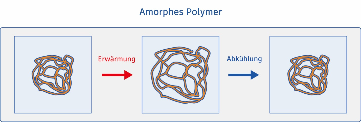 Amorphous polymer warpage