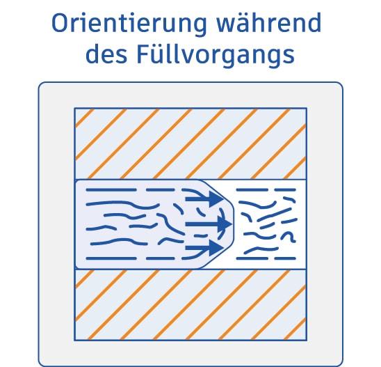 Orientation during warpage