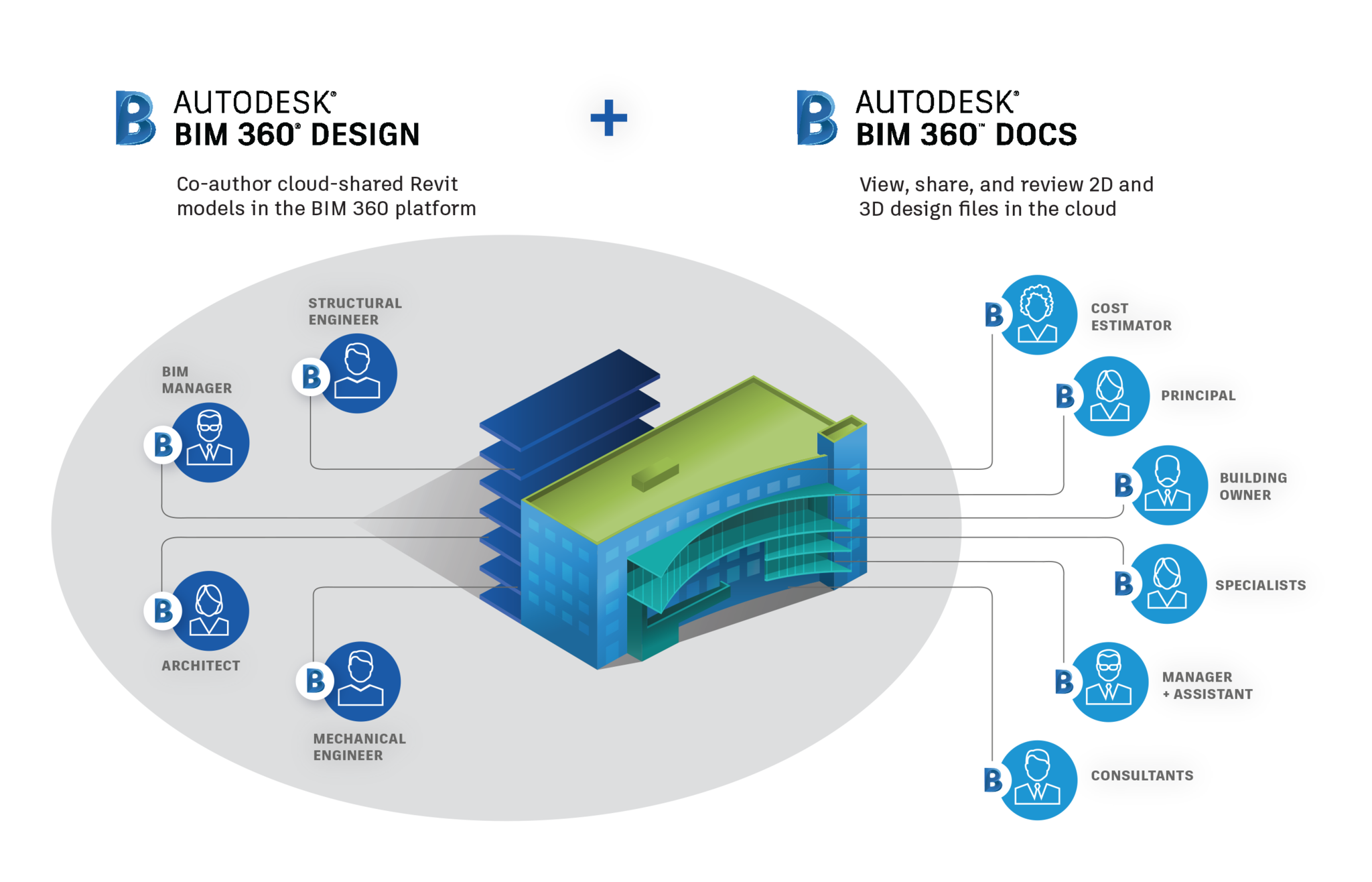 Web Design Collaboration Platform