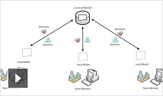 Giới thiệu khái niệm Worksharing