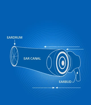 Diagram of an earbud sealing up the ear canal