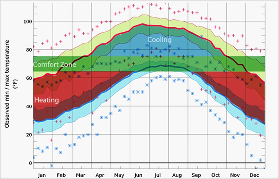 diagram of monthly temperatures and heating and cooling zones