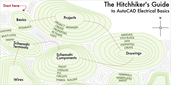 The Hitchhiker's Guide to AutoCAD Electrical Basics