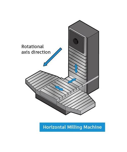 horizontal-cnc-milling-machine