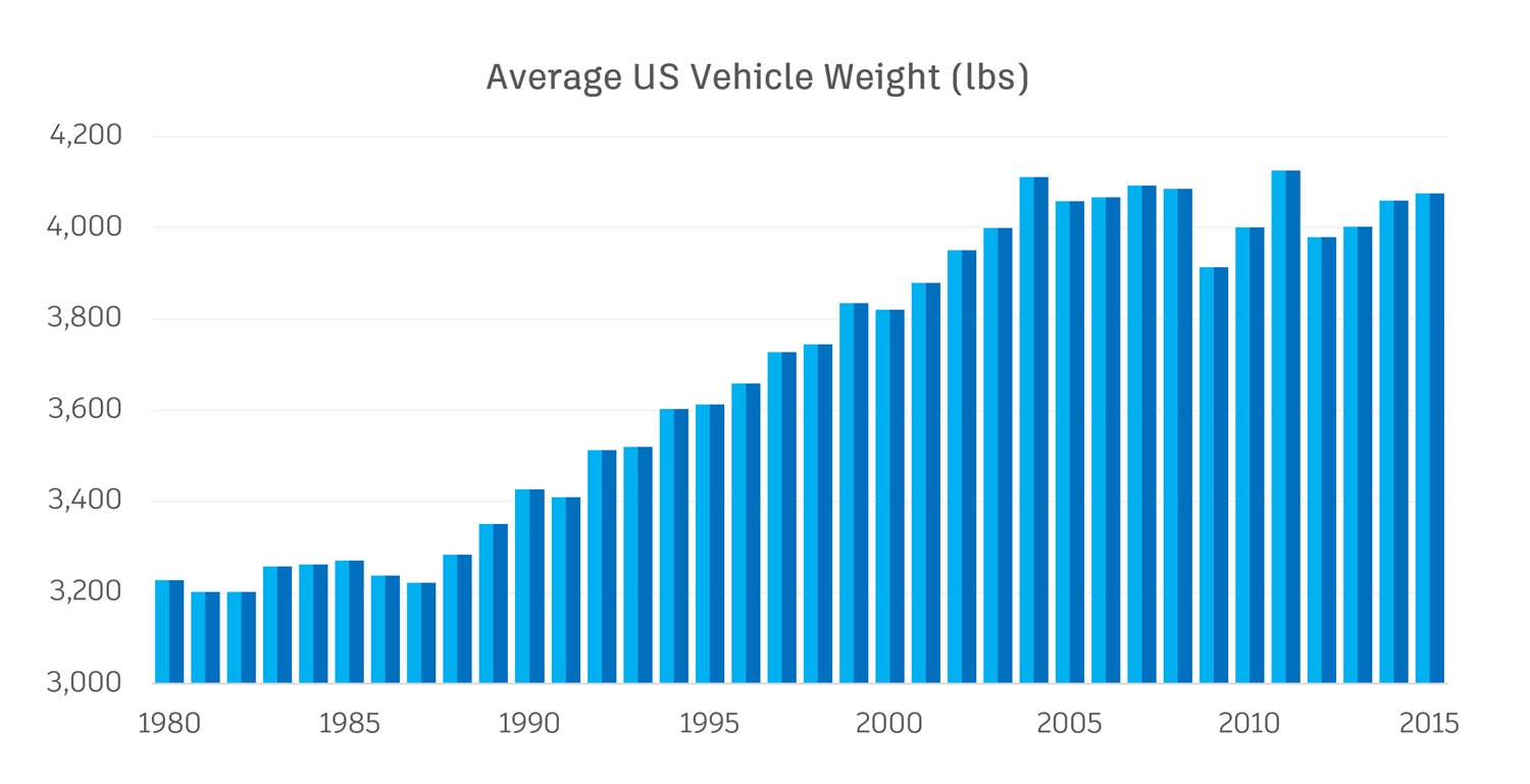 Average vehicle weight in the US