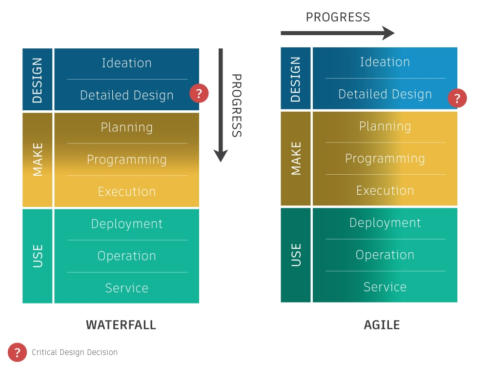 Agile vs waterfall product development processes