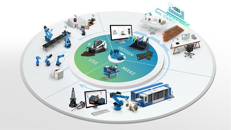 Product innovation platform