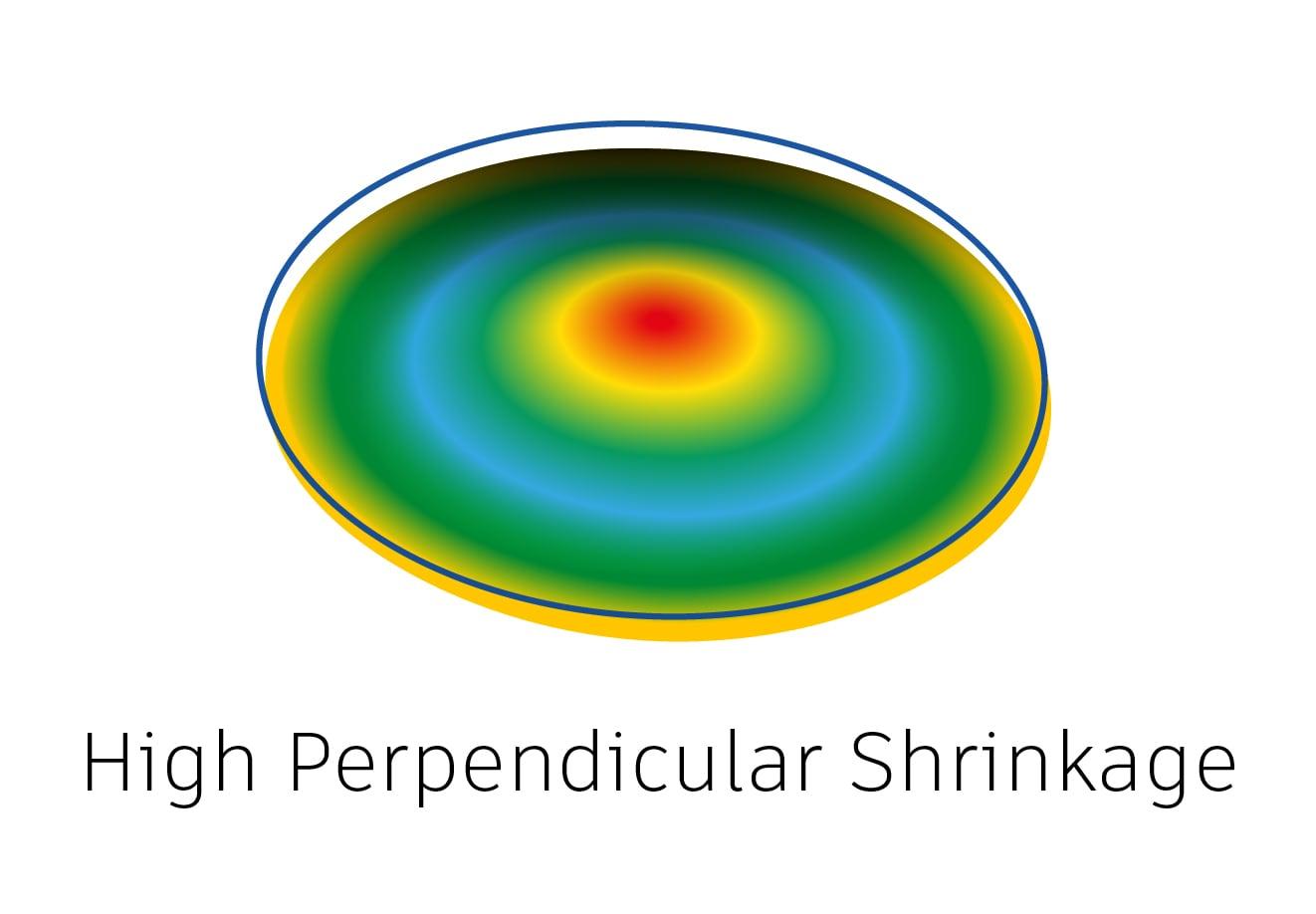 High perpendicular shrinkage