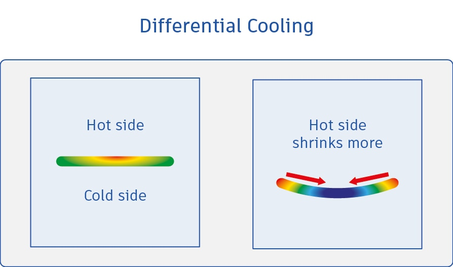 Differential cooling warpage
