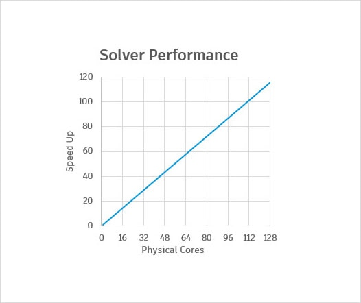 CFD key differentiators include solver technology