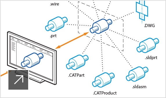 AnyCAD maintains associativity with different CAD file formats