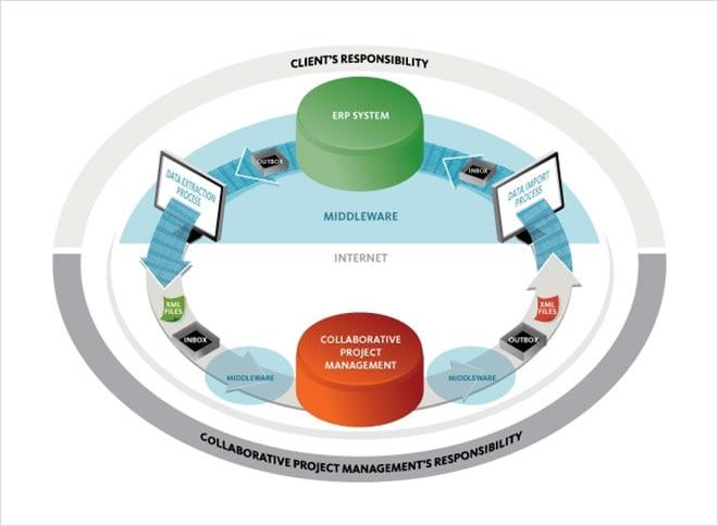 Construction Project Management Software Constructware