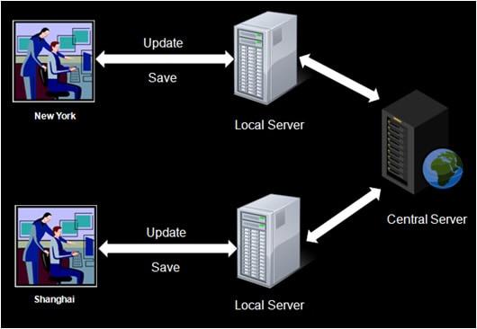 Несколько пользователей могут работать над моделью и сохранять изменения централизованно