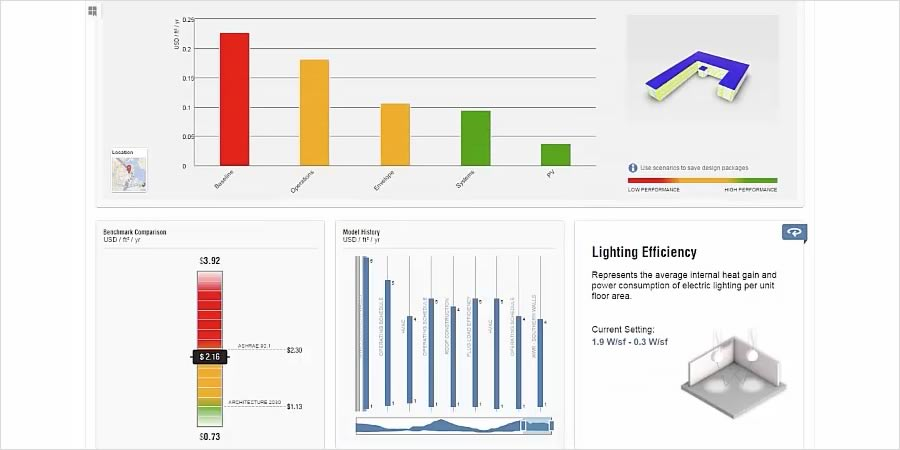 Building analysis dashboard