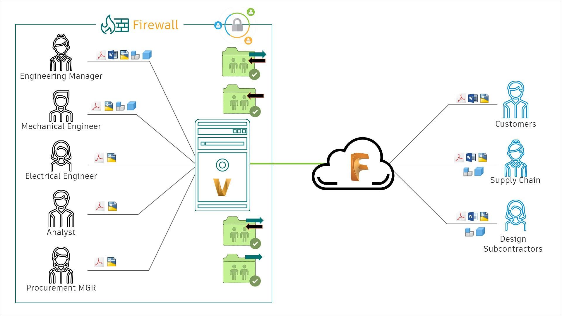 Brugergrænseflade for Vault PDM med Execute Copy valgt og Copy Design-panelet åbent