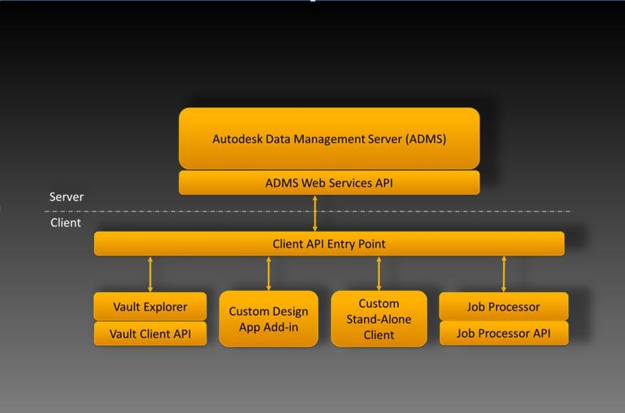 製品データ管理のニーズに合わせた Vault のカスタマイズ