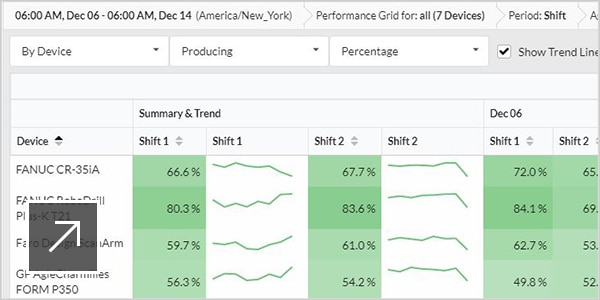 Access data on operator efficiency by shift and workstation