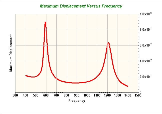 Determine the structural harmonic response