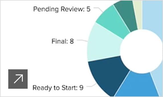 Dashboard of ShotGridproduction insights.