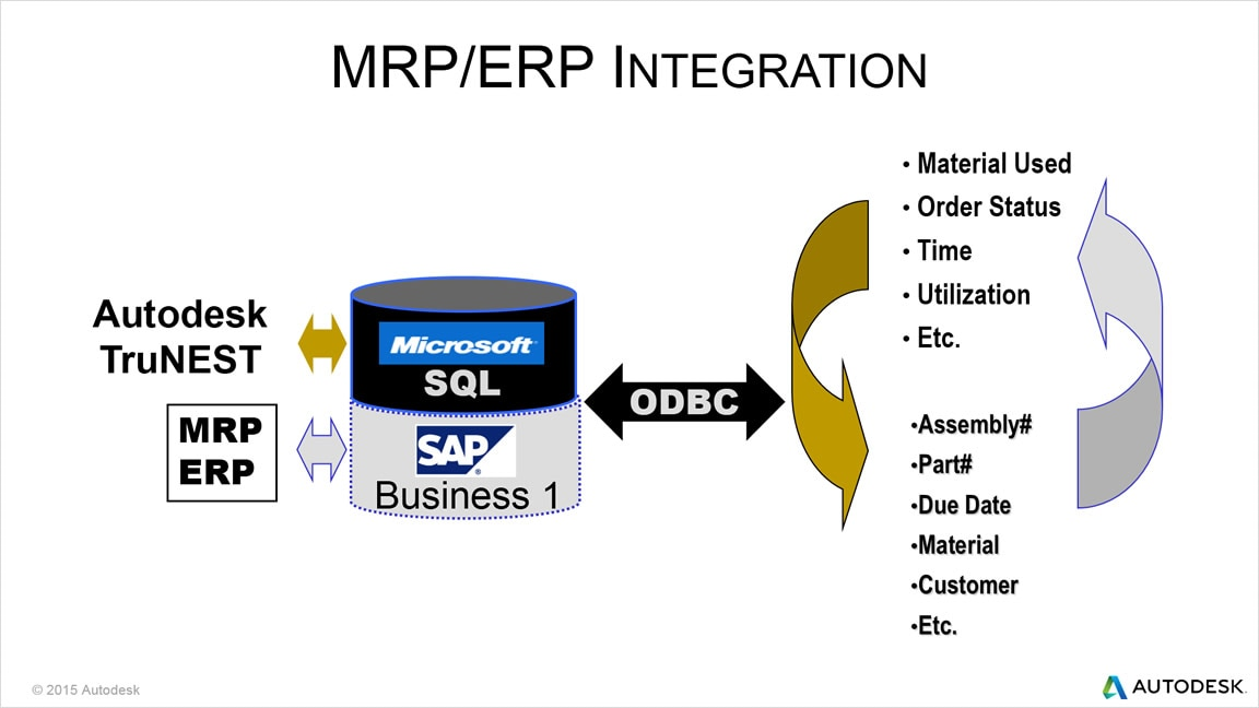 Includes ERP/MRP systems integration