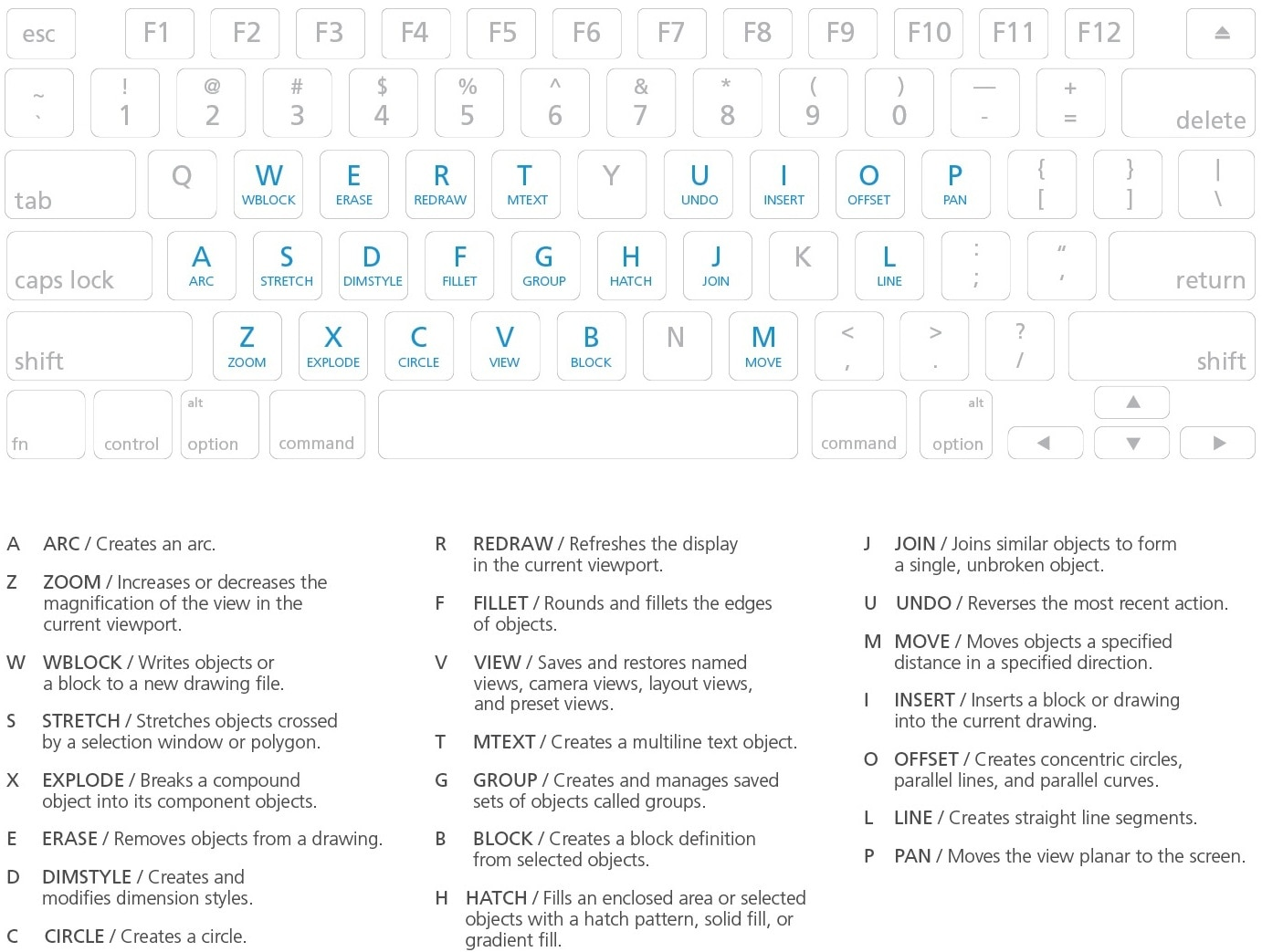 Autocad for mac keyboard commands shortcuts guide autodesk toggles and screen management biocorpaavc Gallery
