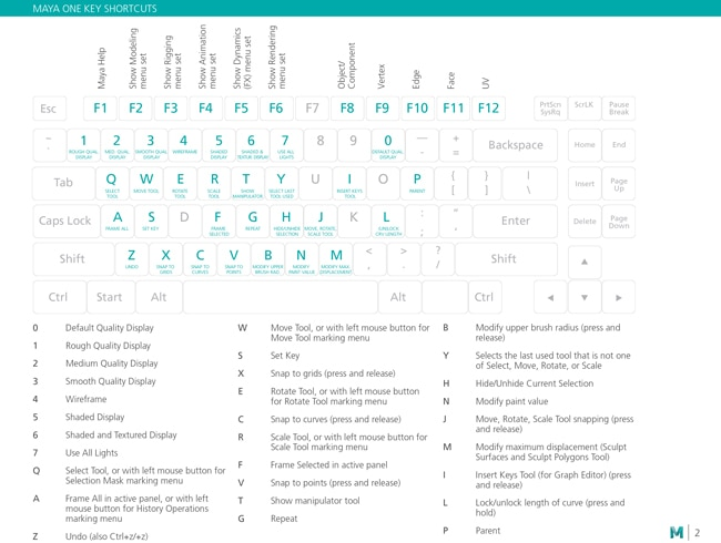 Maya Keyboard Shortcuts, Hotkeys & Commands Guide | Autodesk