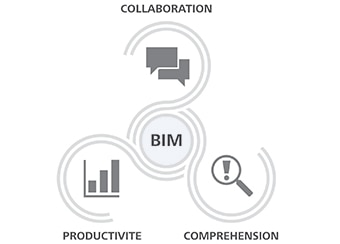 Collaborate more effectively