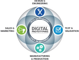 Digital Prototyping product development process and product lifecycle management diagram