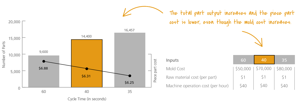 Cycle time reduction chart showing mold cost