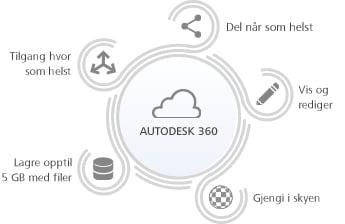 http://www.autodesk.no/360-cloud