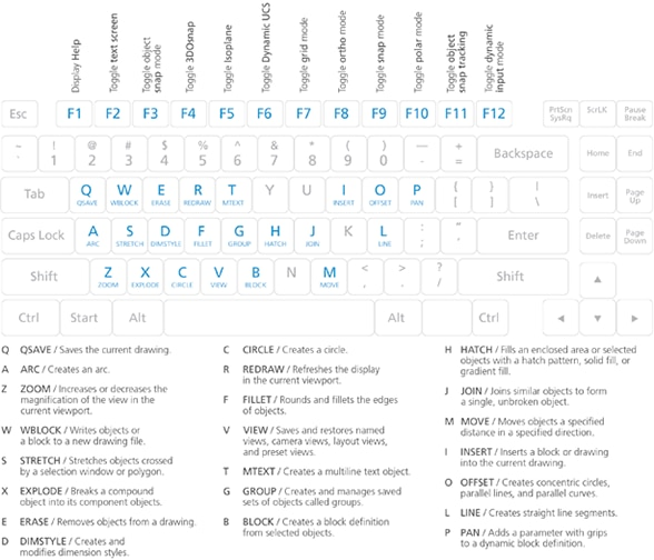 autocad shortcut commands 4 keboard shortcut commands collaborate er editing requests / displays a list of users' requests to borrow elements in worksets, as well as pending requests.